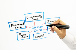 Planning senior care on a whiteboard.